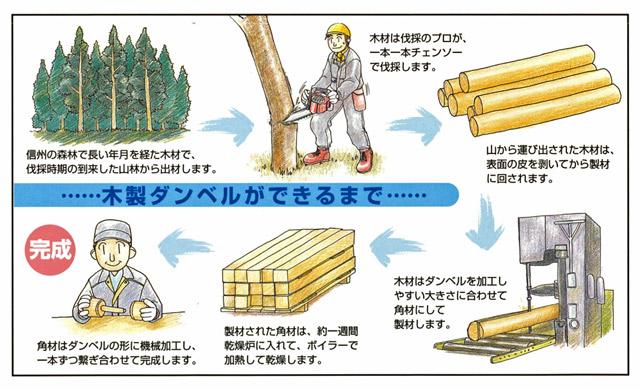 木製ダンベルができるまで